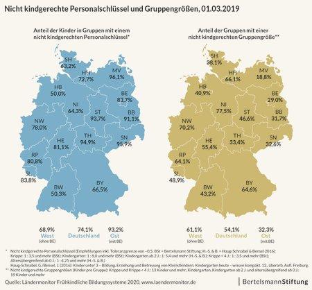 Bertelsmann Studie