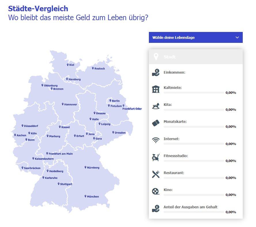 Lebenshaltungskosten - Research in Germany