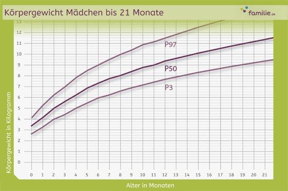 Gewichtszunahme Beim Baby Gewichtskurve Amp Rechner
