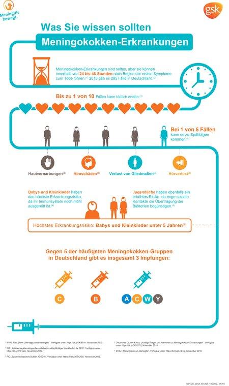 MB_Infografik_Meningokokken_neu