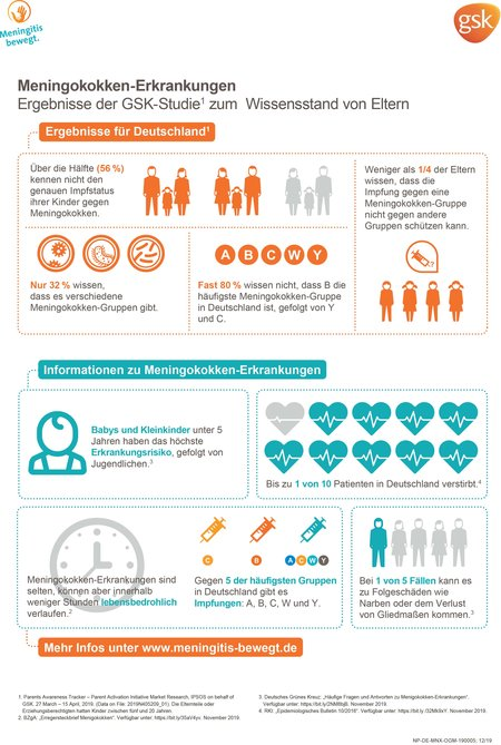 MB_Meningokokken_Infografik_Wissenslücken